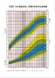 中国2 18岁男童身高 体重标准差单位曲线图