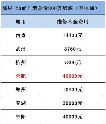 2016内蒙古维修基金费用怎么计算