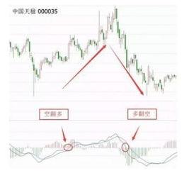股票中的0轴是什么意思