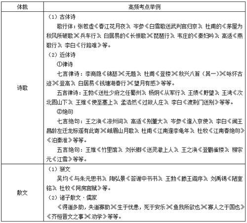 中国古代文学作品文学常识
