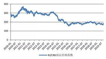 资料来源:wind,交通银行金研中心图表2:国际油价走势资料来源:wind,交通银行金研中心同比下降6.94%.