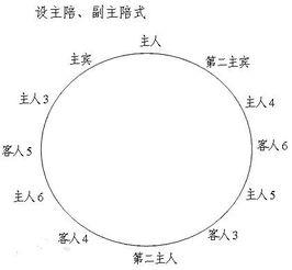 中国古代座次礼仪是非常讲究的