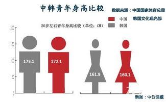中国男性平均身高矮于日韩 全球排名第32位