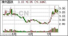 中国高铁股票编号?