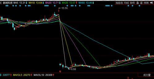 股票突然出现断崖式下跌是什么原因?