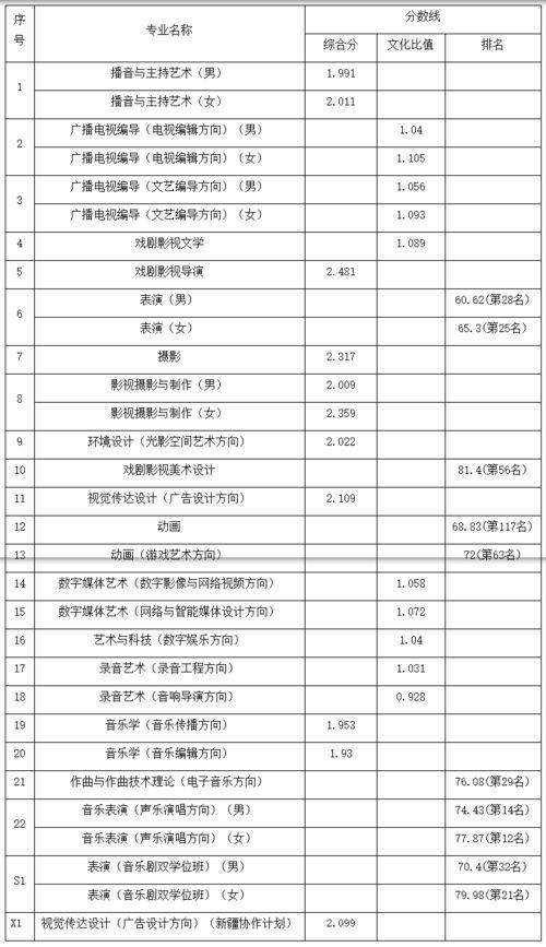 中国的一本传媒大学有哪些专业吗 大学教育