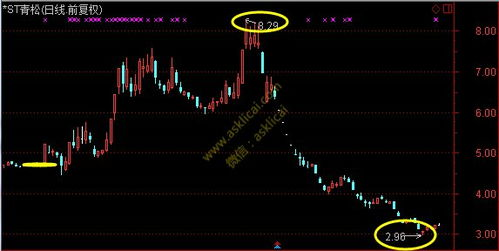 青松建化股票最高价和最低价是多少?现在5.24,能进么?求高手