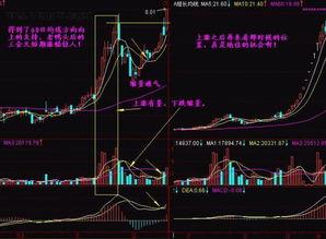 股票MA5,MA10,MA20,MA60那根均线对于炒股最实用?