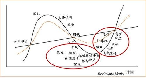 股票投资的中观分析是什么