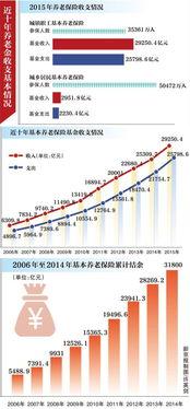 辽宁发改委原主任5年养老金缺口或达2546亿