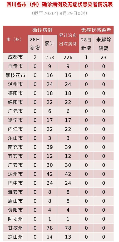 四川新增境外输入确诊病例5例无症状感染者3例