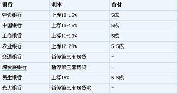 中国银行贷款利息(中国银行贷款5万时间)