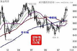 国际黄金期货k线图