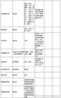 重慶承認聯考成績的大學有哪些