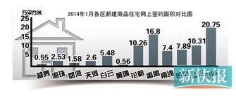 中心区成交占比提升,广州1月楼价环比大涨15.2%,但实质性上涨并未出现昨日,广州市国土房管局公布了1月份广州楼市运行情况,1月全市楼价环比大涨15.2%,网签面积与网签套数涨幅均超过50%,楼市可谓迎来了开门红.