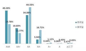 企业债券信用评级需要aa以上