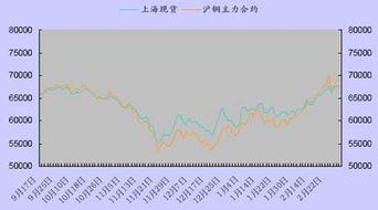 沪铜期货价格行情走势图q