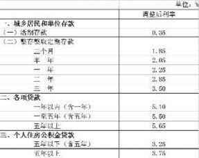 人民币存贷款基准利率(人民币存贷款基准利率)