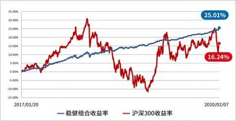 沪深300盈利收益率(沪深300估值图)  场外个股期权  第1张