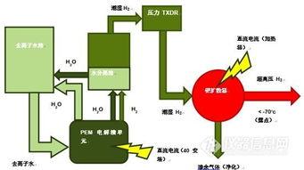 有哪些方法可以提取氢气