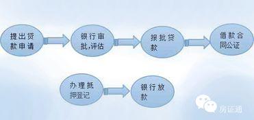房屋按揭贷款流程(买房子贷款的流程?)