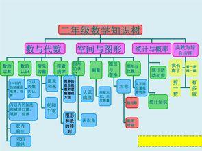 小学数学知识框架图