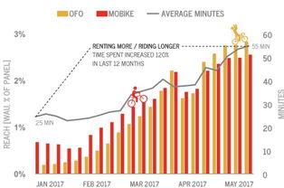 ofo占据65市场份额引领共享单车市场