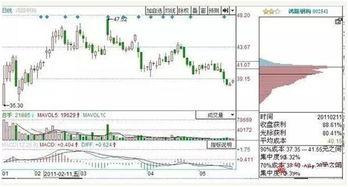 怎么分析股票筹码和成交量