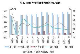 商务部2011年中国外贸总体保持稳定平衡发展