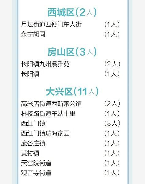 北京新增79例确诊病例情况汇总,包括小区场所