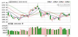 上海房地产板块的股票有哪些?