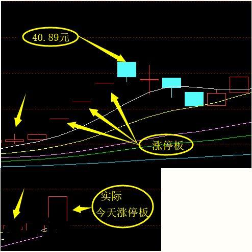 股票该如何建模?