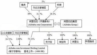 阿里巴巴真实股权结构(阿里巴巴有日本人的股)