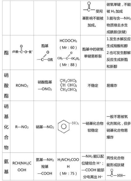 化学有机基础详细知识点总结