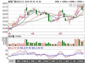 002111股票 威海广泰7.6买的 ,后市如何