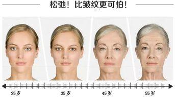 人体衰老-抗衰神组合 超声刀 热玛吉 水光针