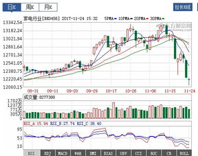 家电行业的股票走势分析