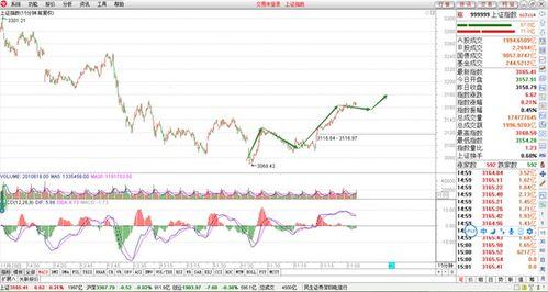 请问股票的涨幅是怎么算出来的?大盘冲到多少点是什么意思啊?