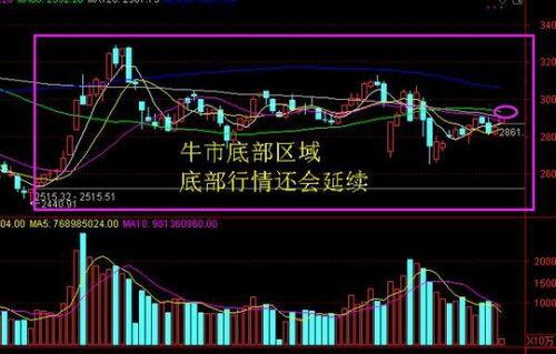 中国股票市场是几年牛市就年熊市?