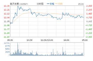 000547航天发展股票周五公告的意义