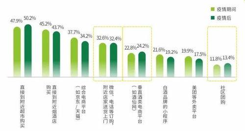白酒行业消费趋势春节过后是否会跌?