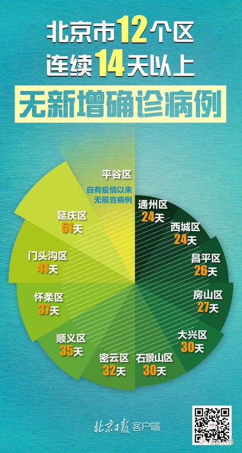 北京新增6例境外输入病例,5例意大利1例美国
