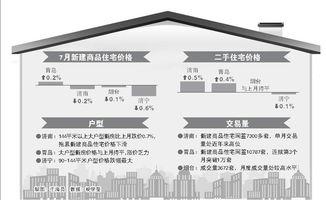 山东4市7月房价1涨3跌青岛新房价格上涨0.2