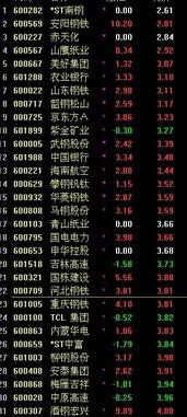 截止今日25元的股票有哪些?