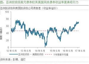 亚洲美元债券