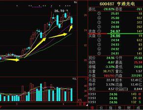 刚开始玩儿股票,不是很懂,600487 亨通光电,这股票怎么样?何时抛