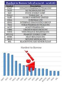 大量借入股票是什么意思?
