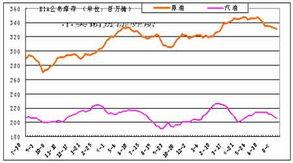 国际原油库存数据eia