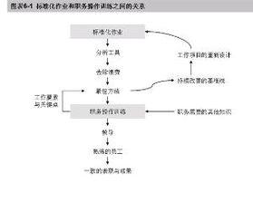 sop标准作业流程模板(简述SOP制定程序)