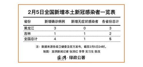 2月5日,吉林省新增本地确诊病例1例,在通化市;本地无症状感染者1例,在通化市。